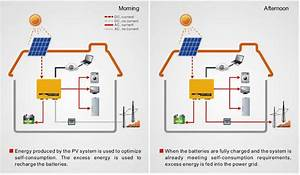 Solar Inverters  Off Grid Inverter  Hybrid Inverter  Grid