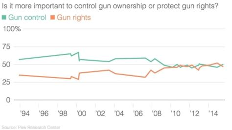 Montana Background Check Laws Caregiverlist Can A City Pass Gun Reform In A State Al Jazeera