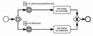 An Example Bpmn Diagram