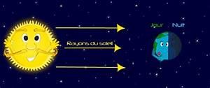 Contact Jour Nuit : la terre ~ Farleysfitness.com Idées de Décoration
