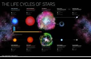 low mass star life cycle