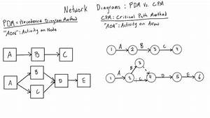 Introduction To Cpm Network Diagrams