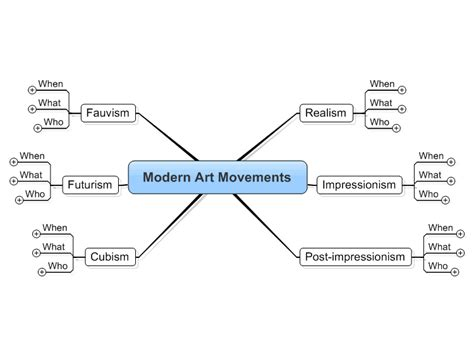 modern movements mind map biggerplate