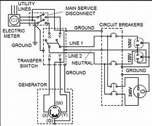 i have an onan generator that i want to hook up to my With wiring own house