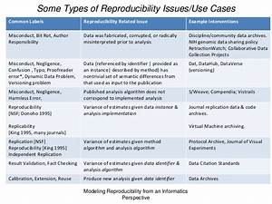 """""""Reproducibility from the Informatics Perspective"""""""