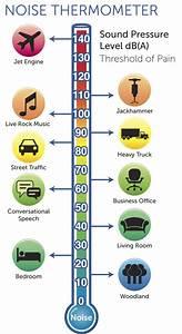 Sound Decibel Chart Decibel Levels Infographic Hearing And Sound