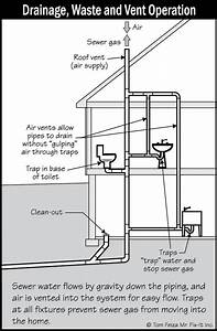 Drain  Waste And Ventilation  Or Dwv