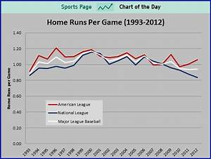 Sports Chart Of The Day  Is This A Sign That Steroid Testing Is Working In Baseball