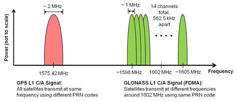 Glonass Technology