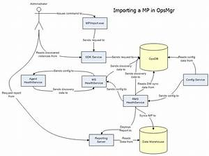 How Does Mp Import Work  And How Do Mps Get Down To The