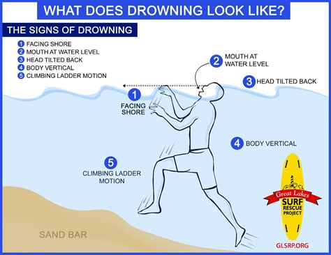 big increase in the number of fatal drownings in the great 219 | 001 Signs of Drowning Pic