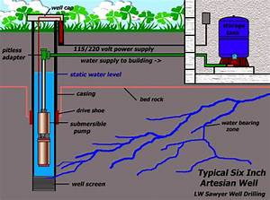 Drilled Wells  Well Systems  Residential Wells System