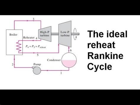 ideal reheat rankine cycle   diagram equations