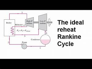 the ideal reheat rankine cycle t s diagram equations and With ideal rankine cycle