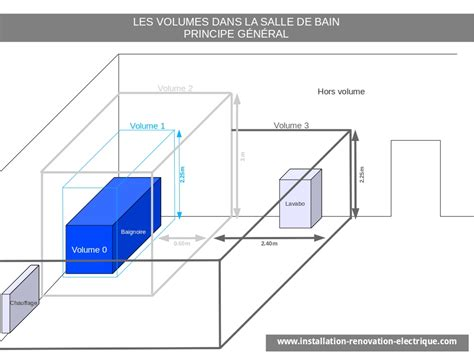 installation electrique salle de bain installation 233 lectrique nf c 15 100 et volumes de la salle