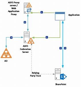 Sharepoint Content Type Diagram