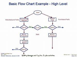 Basic Flow Chart Example