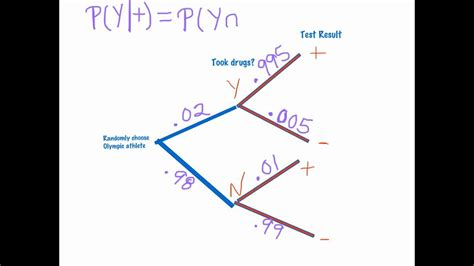 Conditional Probability Tree Diagrams Youtube