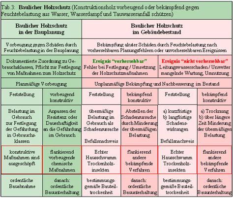 Baulicher Holzschutz by Baulicher Holzschutz