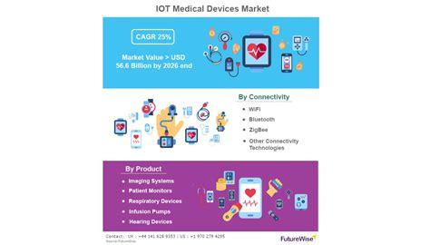 Iot Medical Devices Market Global Trends, Market Share ...