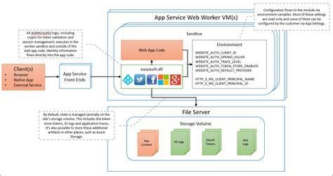 authentication  authorization azure app service