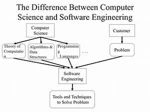Software Engineering.