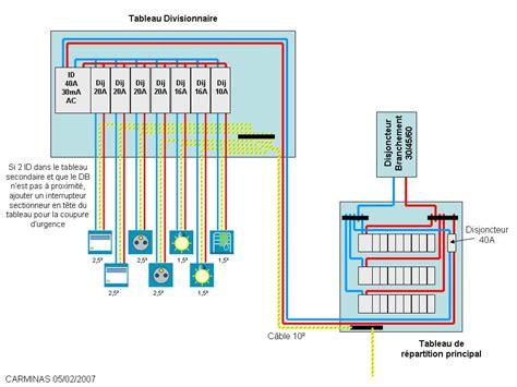 tableau electrique pour cuisine normes protection installation électrique raccorder disjoncteur différentiel tableaux