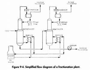 Gas Processing  U2013 Fractionation