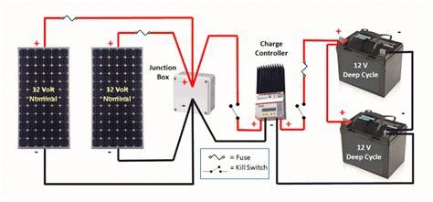 Rv Solar Panel Wiring rv solar 101 part 1 solar power for your rv