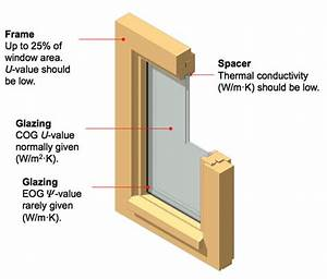 How To Choose The Best Windows For Your House