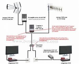 Quelle Antenne Pour La Tnt : exemples de sch mas d 39 installations ~ Melissatoandfro.com Idées de Décoration