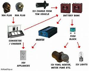 The 12v System On An Rv Allows You To Operate Your Lights And Appliances Without Being Connected