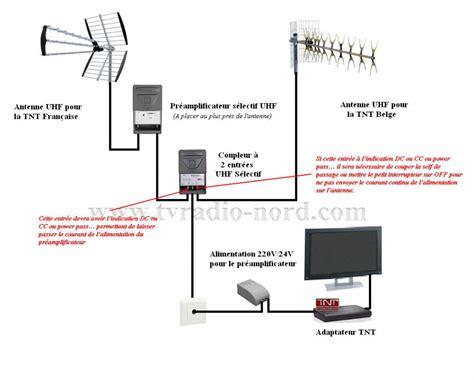 tnt62 comment est aliment 233 une antenne pour recevoir la tnt