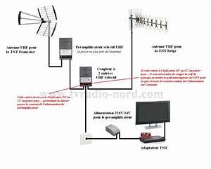 Antenne Pour Tnt : tnt62 comment est aliment une antenne pour recevoir la ~ Premium-room.com Idées de Décoration