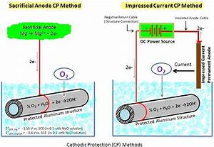 Schematic Showing Cathodic Protection Methods Using