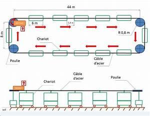 Calcul Puissance Moteur : calcul puissance moteur forum physique chimie 257612 ~ Medecine-chirurgie-esthetiques.com Avis de Voitures