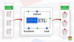 Etl Processes  Tools And Serverless Solutions