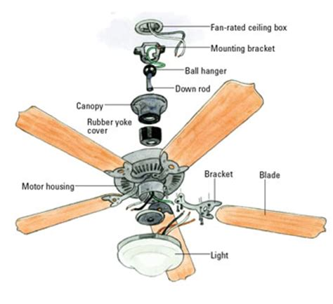 how to install a hunter ceiling fan best ceiling fans reviews buying guide 2018