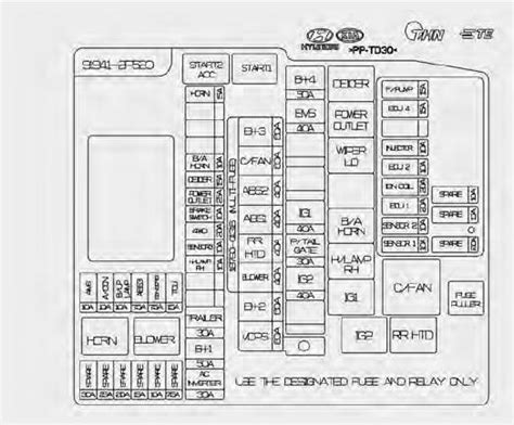 Kium Sorento Fuse Diagram by Kia Sorento Fuse Box Diagram Auto Genius
