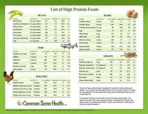 List of Healthy High Protein Foods