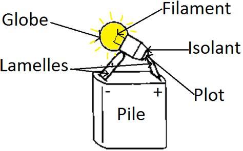 la chimie en cuisine physique leçon 1 circuits électriques