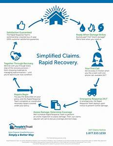 File a claim people39s trust insurance for Insurance claim process