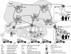 General Architecture Of Mobile Ipv6 Military