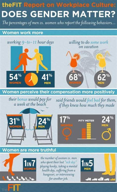 gender matter  workplace culture daily infographic