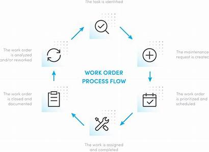 Order Process Flow Maintenance Steps Lifecycle Completion