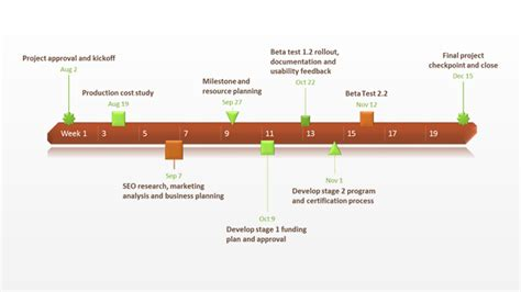 Timeline Template Chart by Timeline Chart Free Timeline Templates