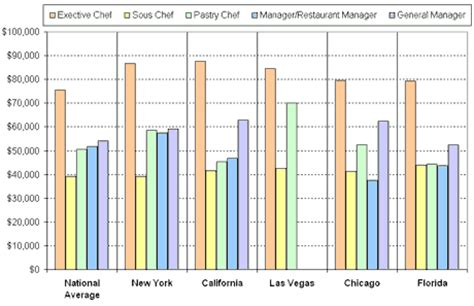 Beefeater Kitchen Manager Salary by Results From 2005 Salary Survey Chefs Restaurant