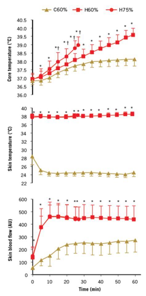 aspetar sports medicine journal prolonged exercise