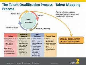 talent mapping my blog With talent mapping template