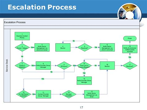 help desk escalation process incident management isd division office of state finance